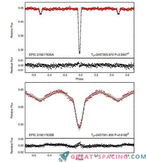 Encontrou um eclipse duplo de um sistema de estrelas de um quarto