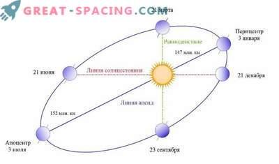 O que acontece se a terra parar de girar em torno do sol?